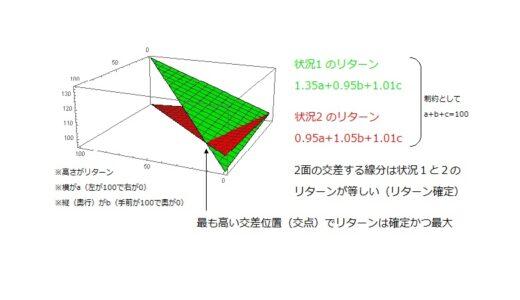 過去問・名古屋大学経済学部(3年次編入試験・2015年度)