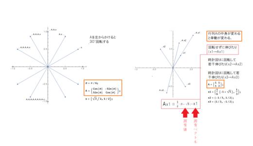 線形変換からの固有値・固有ベクトルの直感的理解