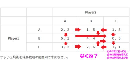 3×3ゲームのナッシュ均衡を純粋戦略の範囲で探せと言われたので混合戦略の範囲で探した