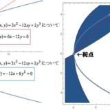 二変数関数の鞍点